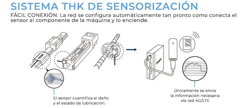 Sistema THK de sensorización