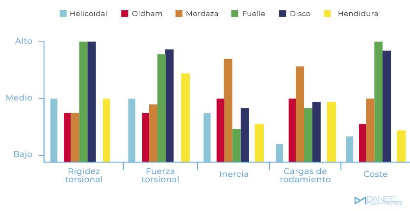 Principales características de los diferentes tipos de acoplamientos Daneel Mechatronics