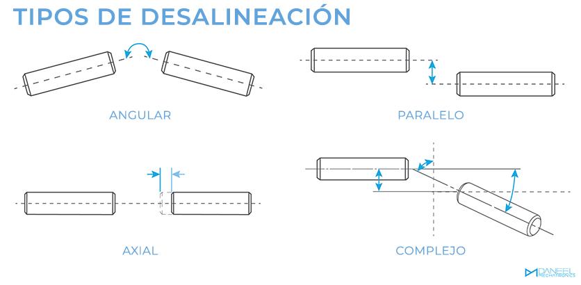 Tipos de desalineación Daneel Mechatronics